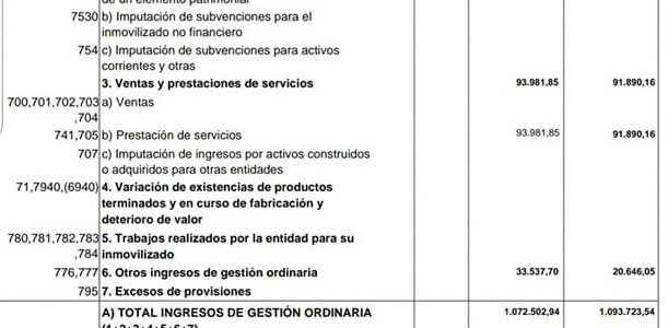SUPERAVIT, EN LAS CUENTAS  2019 DEL AYUNTAMIENTO DE NAVAJAS